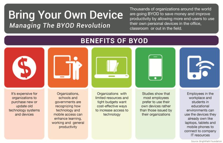 BYOD-hdcotomasyon.com.tr