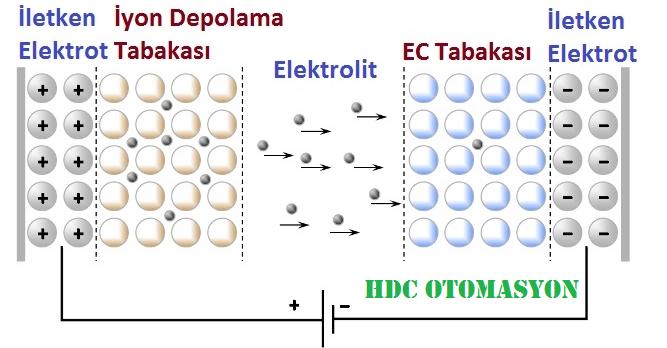 Elektrokromik ve Elektrokromizm nedir hdcotomasyon.com.tr