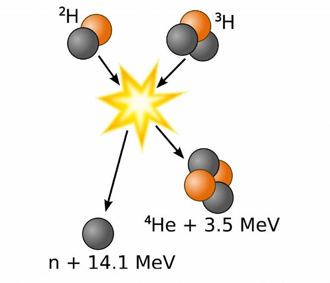 fuzyon-denklemi
